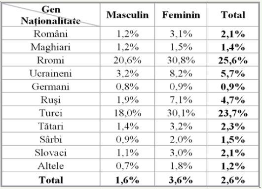 statistica  discriminare
