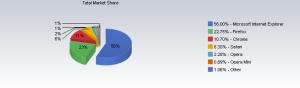 statistica cel mai bun browser