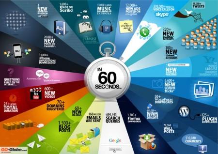 60 de secunde pe internet